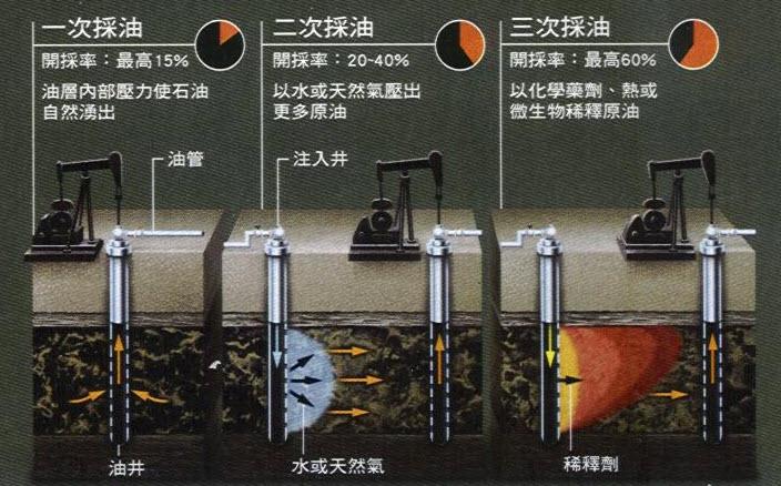 採油技術,摘錄自科學人雜誌2009年11月號第93期第52頁