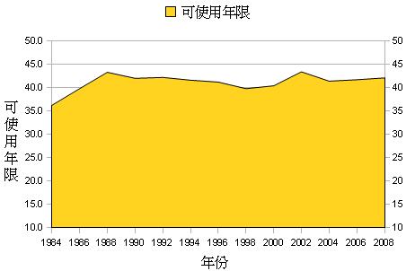 石油可開採年限(R/P ratio)