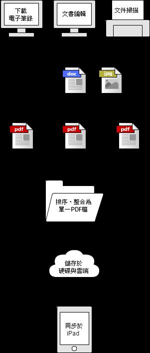 律師卷宗PDF化
